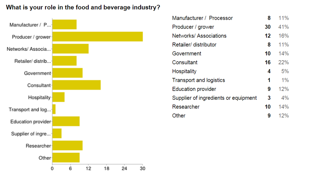 Roles in the Food and Beverage sector Cross Pollinate 2014